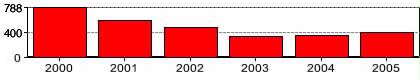 [cIb] 6-year link posting frequency