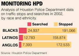 HPD profiling statistics